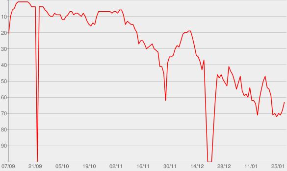 Chart progress graph for Blame (feat. John Newman)