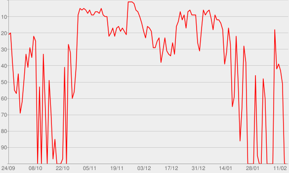 Chart progress graph for Run Home Slow