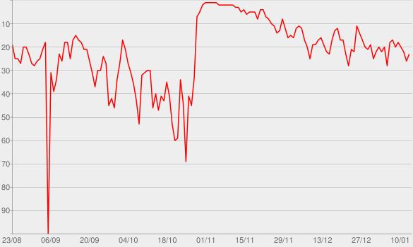 Chart progress graph for NPR: Snap Judgment Podcast