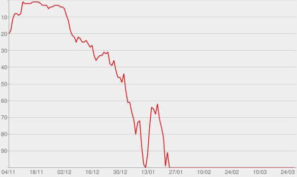 Chart progress graph for Do No Harm