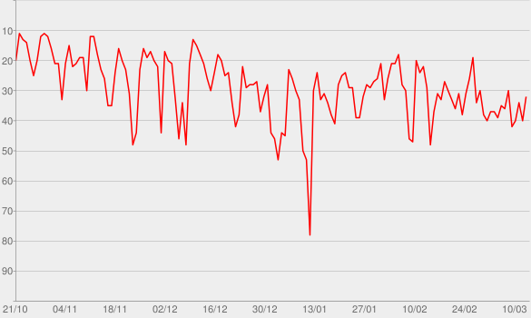 Chart progress graph for Monday Morning Podcast
