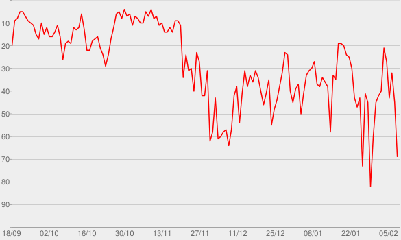 Chart progress graph for Diamonds