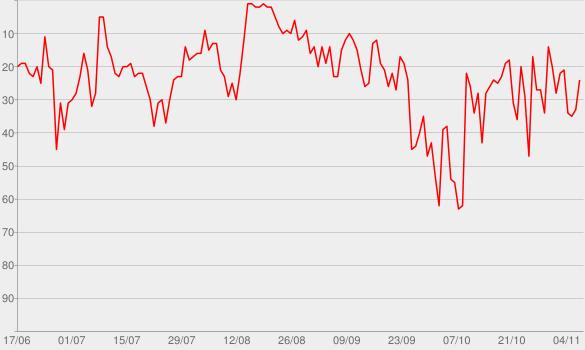 Chart progress graph for Herrengedeck - Der Podcast