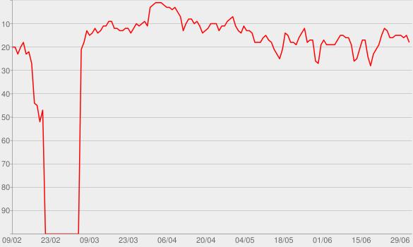 Chart progress graph for FRIENDS