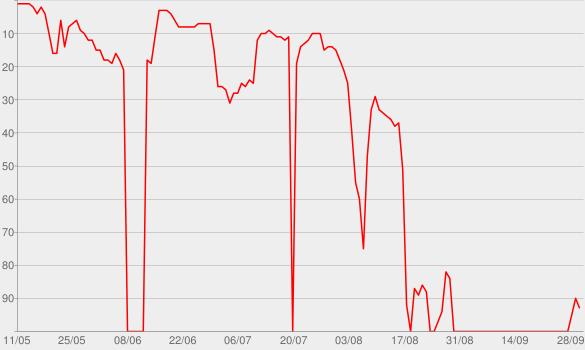 Chart progress graph for Malibu