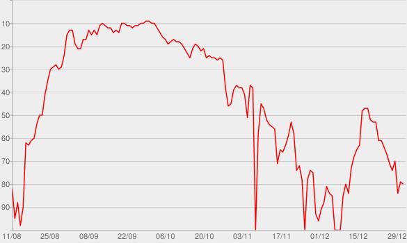 Chart progress graph for Love Myself