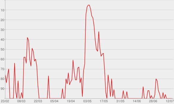 Chart progress graph for Caderninho da Bel