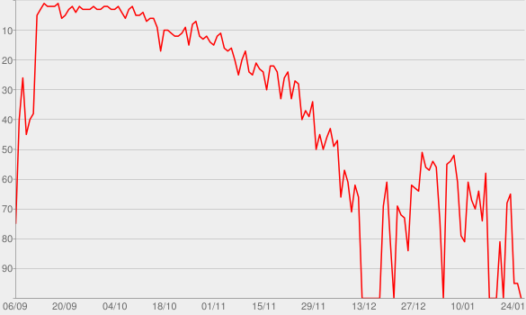 Chart progress graph for So Fresh: The Hits of Spring 2014