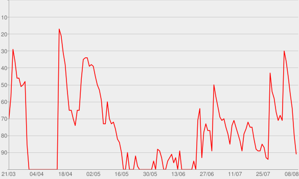 Chart progress graph for Coming Home (feat. Julia Michaels)