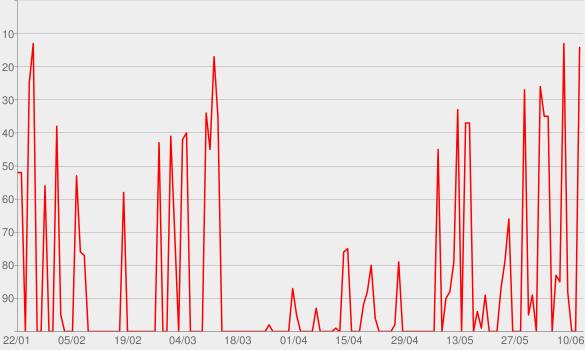Chart progress graph for Alla mia età