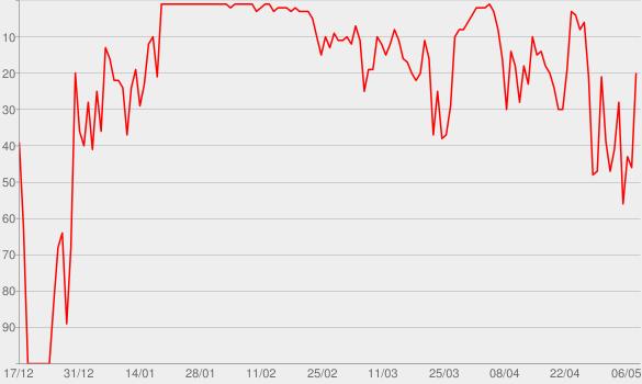 Chart progress graph for Pólvora