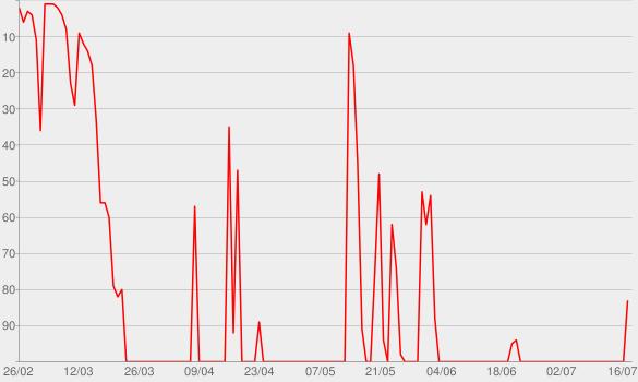 Chart progress graph for Skimm This