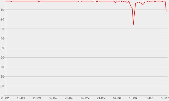 Chart progress graph for O Primo Rico