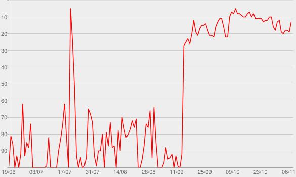 Chart progress graph for radioWissen