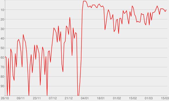 Chart progress graph for V (Deluxe Version)
