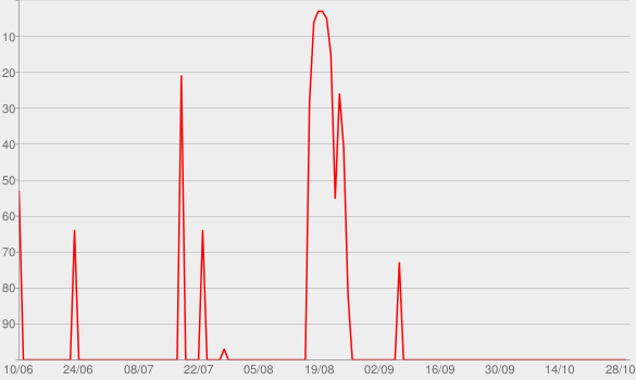 Chart progress graph for Aufwachen!