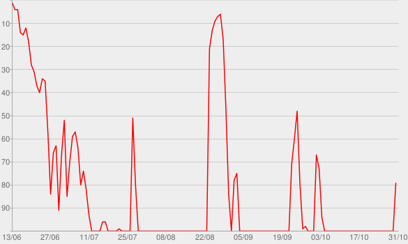 Chart progress graph for Witness