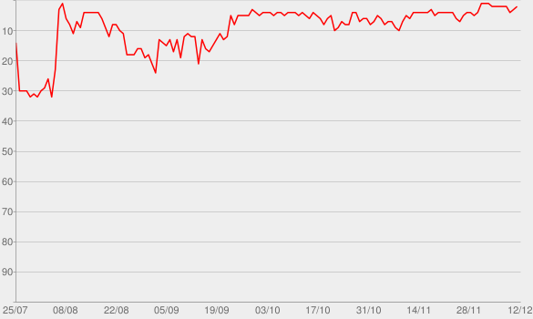 Chart progress graph for Spittin Chiclets