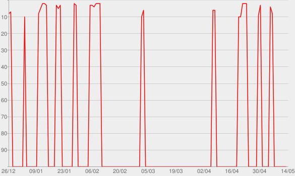 Chart progress graph for Todos os Cantos, Vol. 1 (Ao Vivo)
