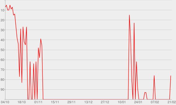 Chart progress graph for Je viens d'ici