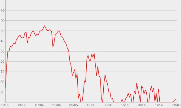 Chart progress graph for #SELFIE