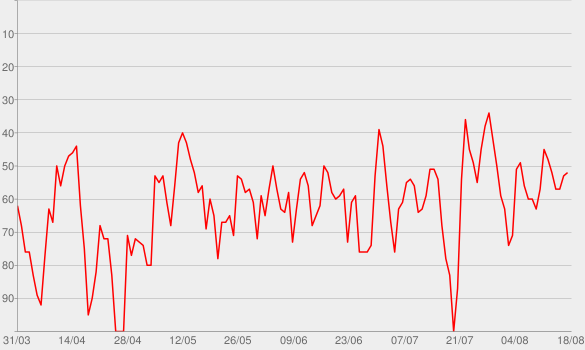Chart progress graph for DIE KUNST, DEIN DING ZU MACHEN: Mentalstrategien für Deinen Lebenserfolg.