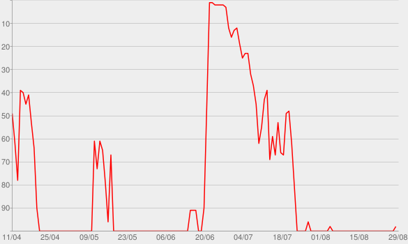Chart progress graph for Dark Before Dawn