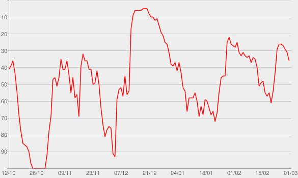 Chart progress graph for Die Zeichen des Todes. Der einzig wahre True-Crime-Podcast