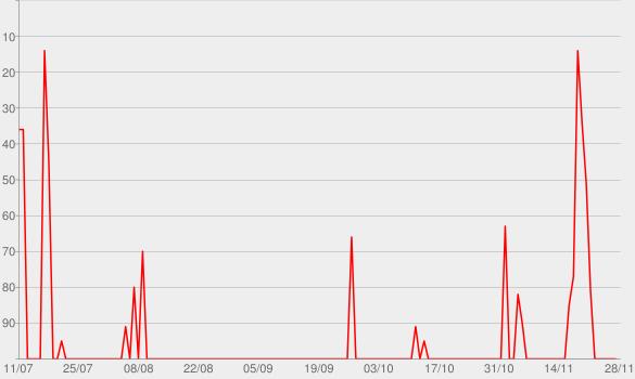 Chart progress graph for The Tim Ferriss Show
