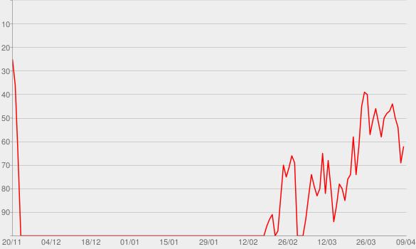 Chart progress graph for Famous Friends