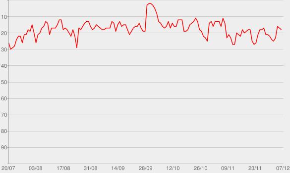Chart progress graph for Armchair Expert with Dax Shepard
