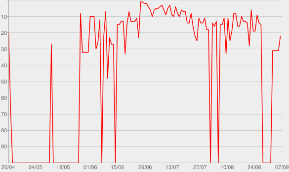 Chart progress graph for Vasco Modena Park