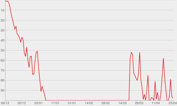Chart progress graph for Yolo
