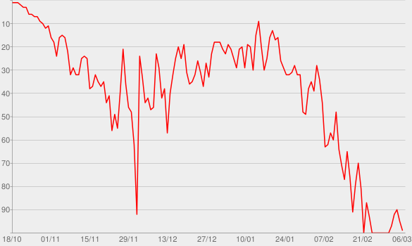 Chart progress graph for The Pulled Groin Extrapolation
