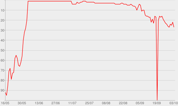 Chart progress graph for Prayer In C (Robin Schulz Radio Edit)