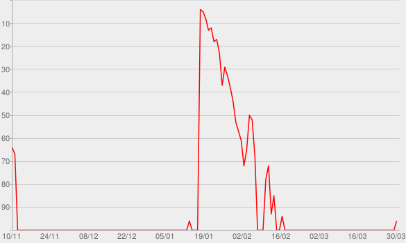 Chart progress graph for The Pale Emperor (Deluxe Version)