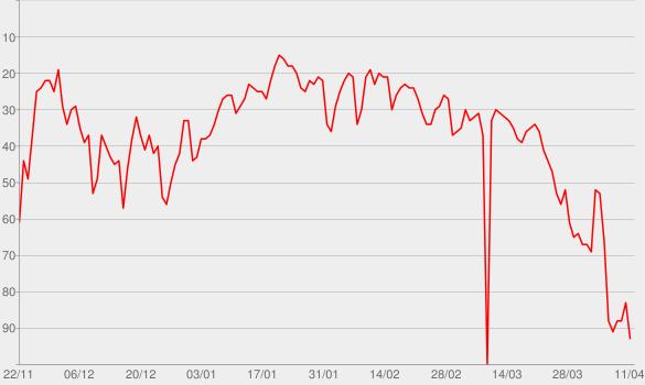 Chart progress graph for I Don't Mind (feat. Juicy J)
