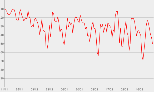 Chart progress graph for Posse de Bola