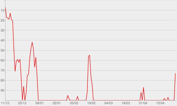 Chart progress graph for Untamed