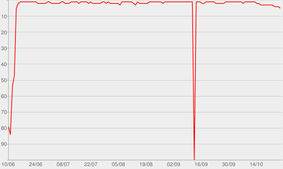 Chart progress graph for Fancy Like
