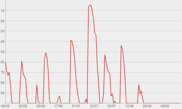 Chart progress graph for Deutschland3000 - 'ne gute Stunde mit Eva Schulz