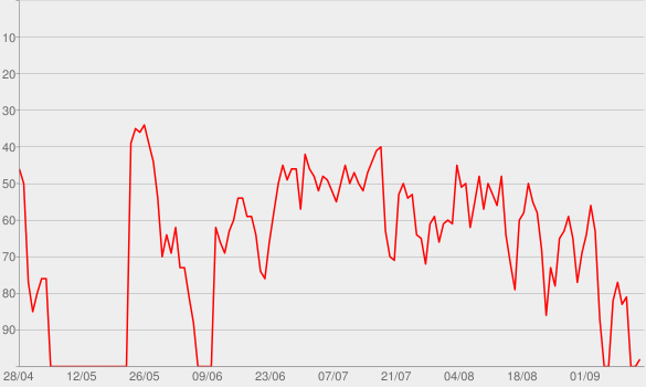Chart progress graph for Most Girls