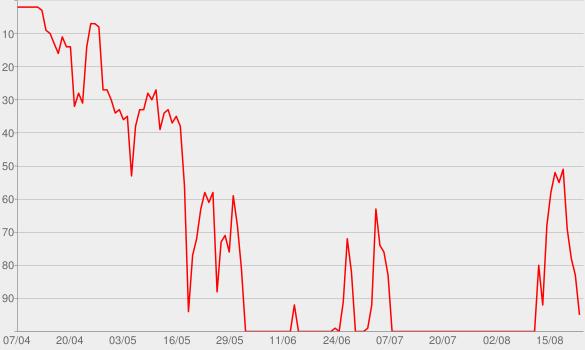 Chart progress graph for PTX, Vol. IV - Classics