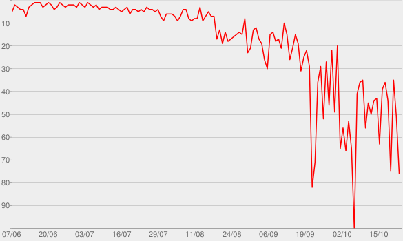 Chart progress graph for Fantasmas