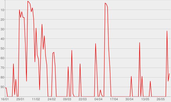 Chart progress graph for Wieder was gelernt - Ein ntv-Podcast