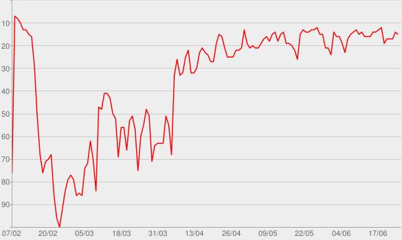 Chart progress graph for Talk