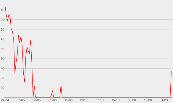 Chart progress graph for THE SCOTTS