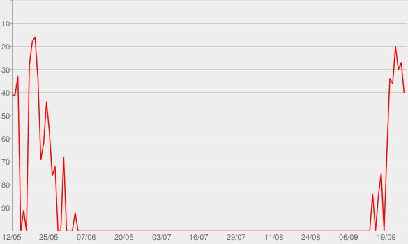 Chart progress graph for Sol Invictus