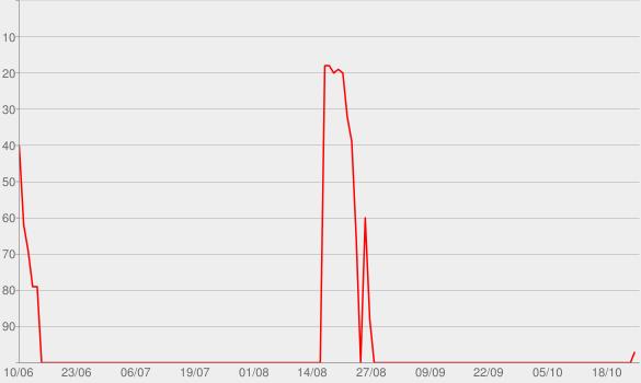 Chart progress graph for radioZWEI   radioeins