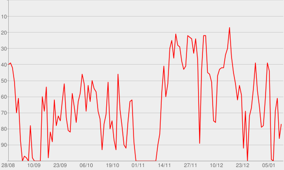 Chart progress graph for Better Tomorrow